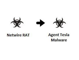 Malicious RTF File Exploiting Equation Editor (CVE-2017-11882) Pushing Agent Tesla Malware